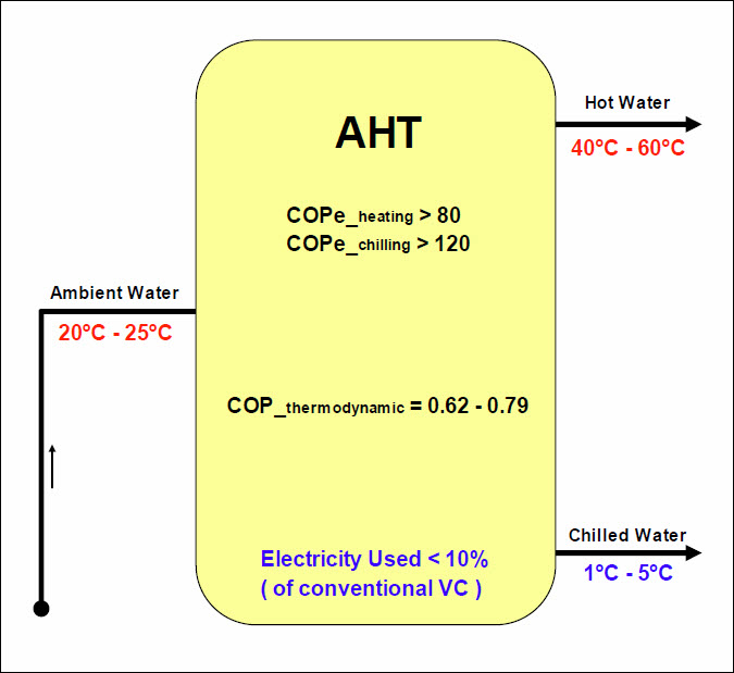 AHT Tested as Pilot_2020